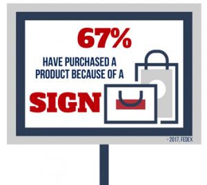67% have made a purchase because of a Sign