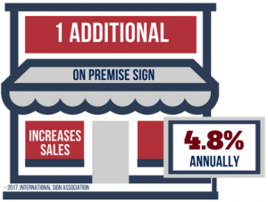 1 Additional On Premise Sign Can Increase Sales 4.8% Annually